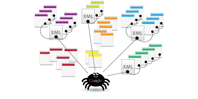 benefits of having xml sitemap in your website