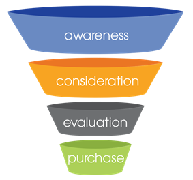 Conversion Funnel SEO Company Melbourne - Webplanners